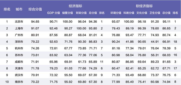 2019大片排行榜前十名_2018韩国女星人气前十名排行榜出炉 泰妍稳坐人气