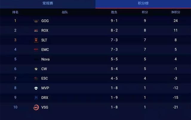 斗鱼独播KRKPL第四周:GOG迎来首败,这三支队伍仅获一胜