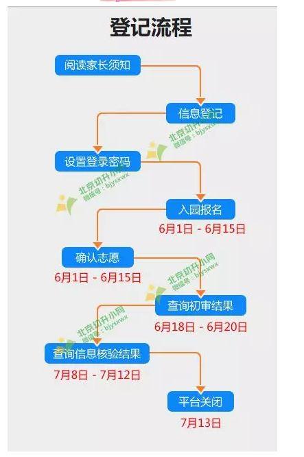 【关注】东城区幼儿入园需要满足什么条件?非京籍可以吗?