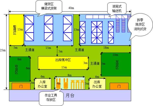 物流公司的仓库平面图