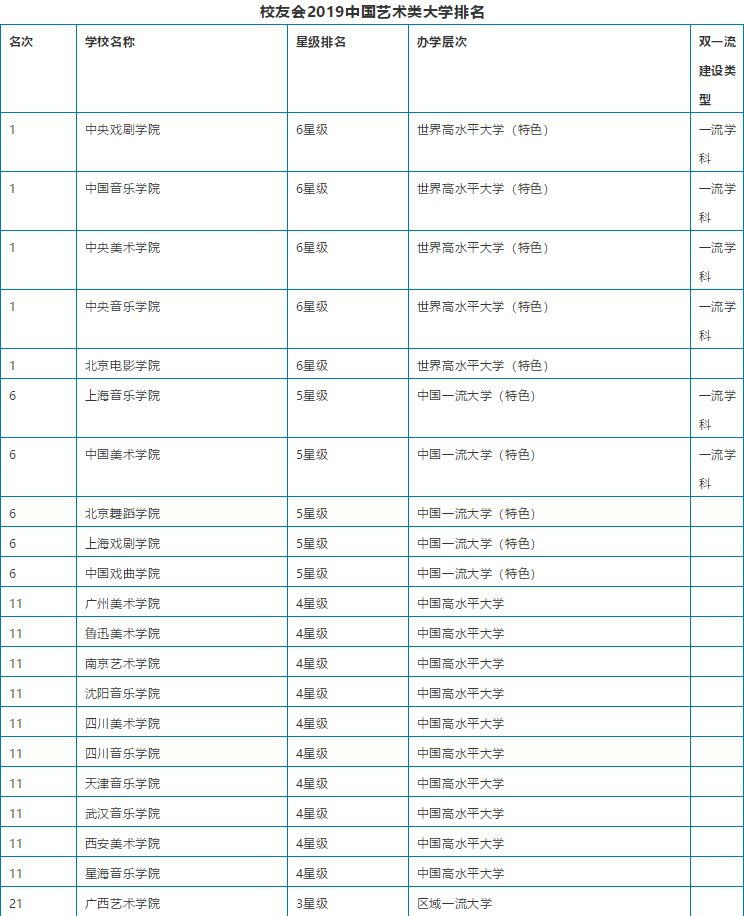 2019中国艺术类大学排名
