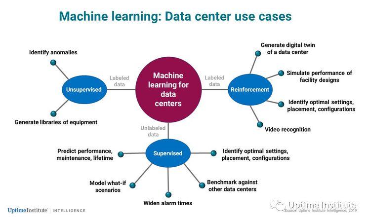 数据中心人工智能: 以终为始