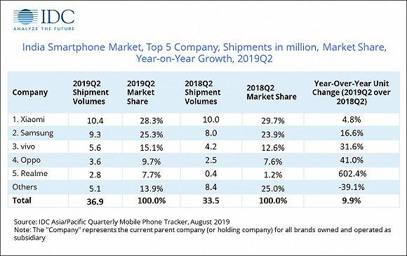 印度手机商场5年战事:小米称王,苹果暮年,OV兴起