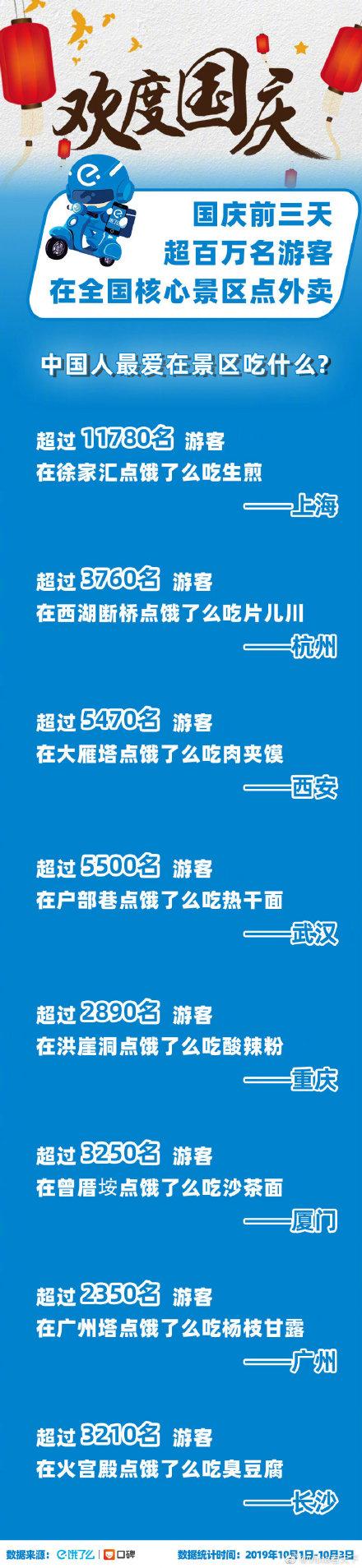 饿了么:国庆前三天超百万名游客在景区点外卖