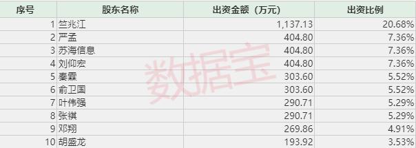 科创板富豪榜:华兴源创实控人持股市值140亿登顶科创板首富