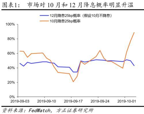 方正证券:国庆海外市场表现暗示美联储将在10月扩表