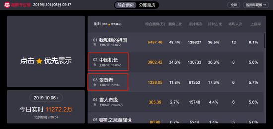 《中国机长》票房破16亿《攀登者》票房破7亿