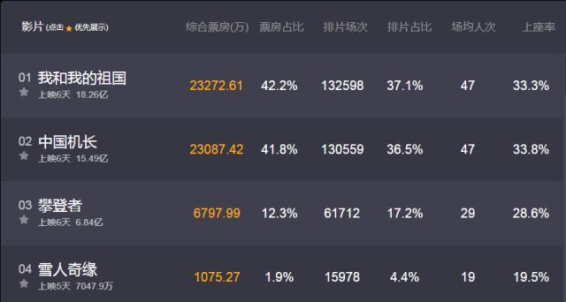 中国机长票房15亿!与我和我的祖国票房差距逐渐在缩小!