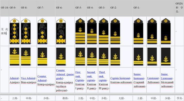 乌克兰国防军仍设元帅军衔,沿用苏联体系,三军都有准将和大尉