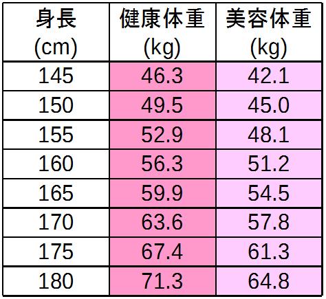 体重 美容 【一覧表あり】モデル体重/シンデレラ体重/美容体重/標準体重/目指すべき体重は?│ワーママきらり'sライフハック