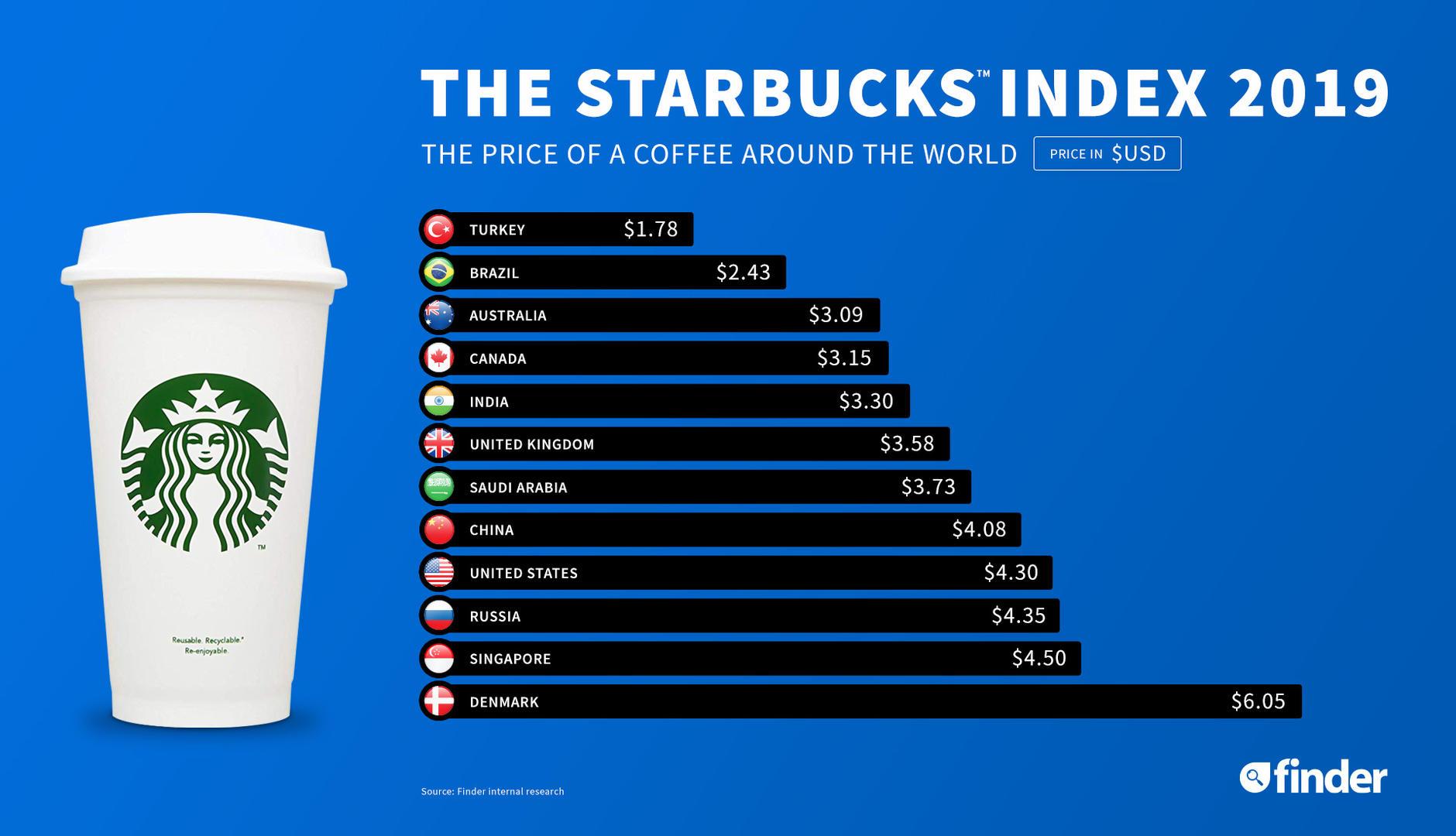 星巴克最新全球价格排行榜出炉你的咖啡买贵了吗?