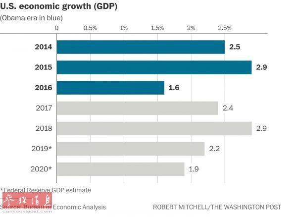 """美媒:美国经济陷入""""疲劳""""状态"""