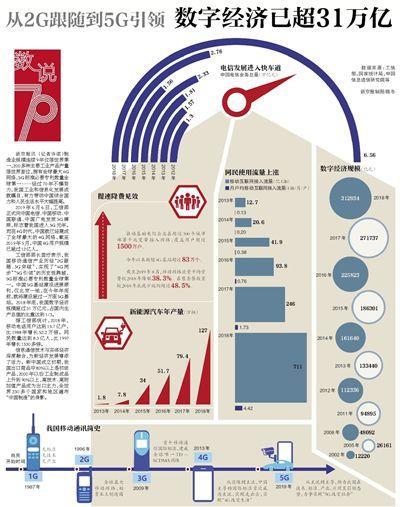 从2G跟随到5G引领,数字经济已超31万亿