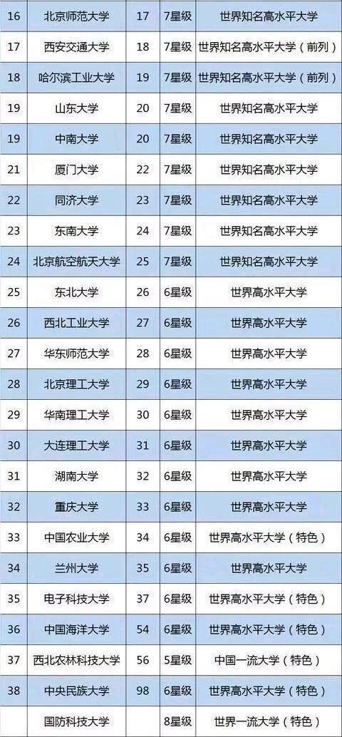 浙江大学排名_浙江大学