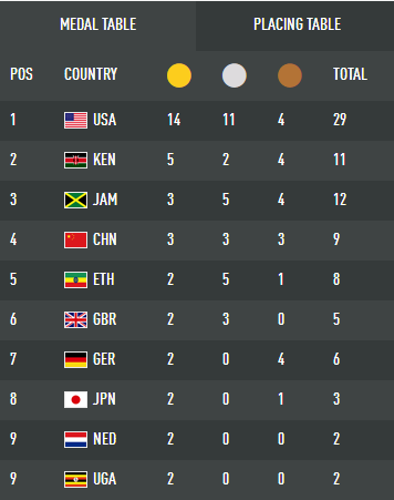 原创             多哈田径世锦赛中国排名第4 创26年最佳战绩