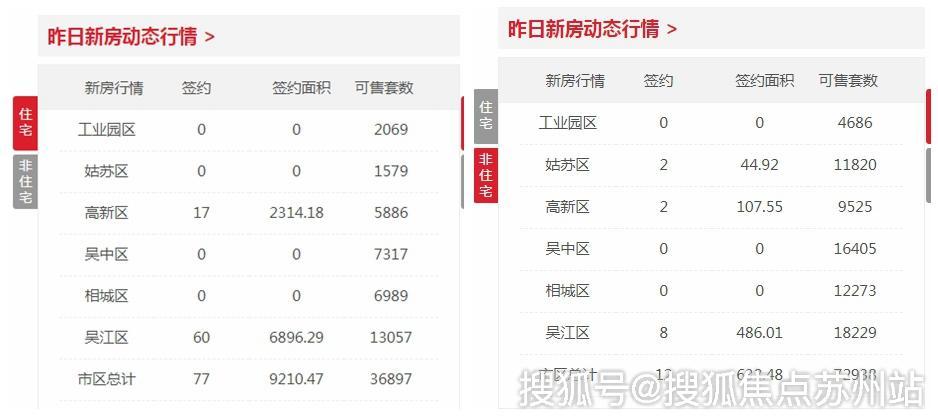 日报|10月6日苏州新建住宅签约77套 非住宅12套