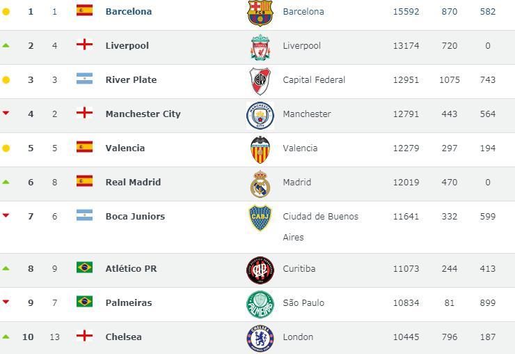 原创             足球俱乐部排名:切尔西进前10,恒大上港领先国米,国安反超鲁能