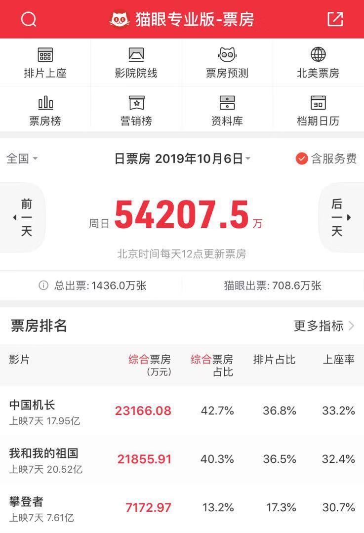 国庆档吴京才是赢家,主演电影票房累计超150亿,前五名评分不低