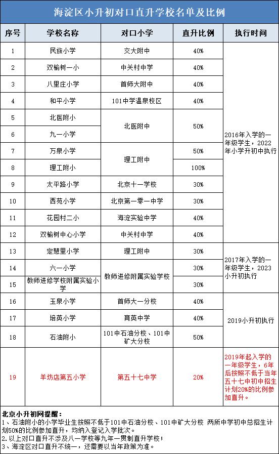 重要丨海淀小升初19对对口直升学校名单、比例说明