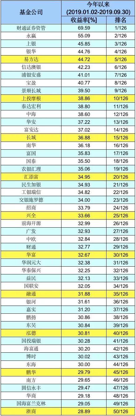 基金公司业绩50强榜单新鲜出炉