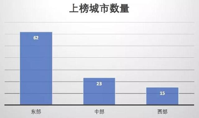 2019中国百强城市排行榜揭晓,杭州、苏州各有所长,跻身准一线