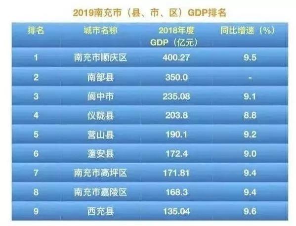 南充市2018年gdp预估_1952年的四川省南充市