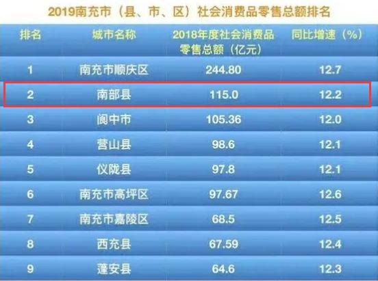 南部县gdp_江西南部唯一人口超百万的县,GDP达279.43亿元,位居赣州第三名