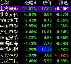 影视板块开盘大跌,《攀登者》主投资发行方上海电影再度跌停