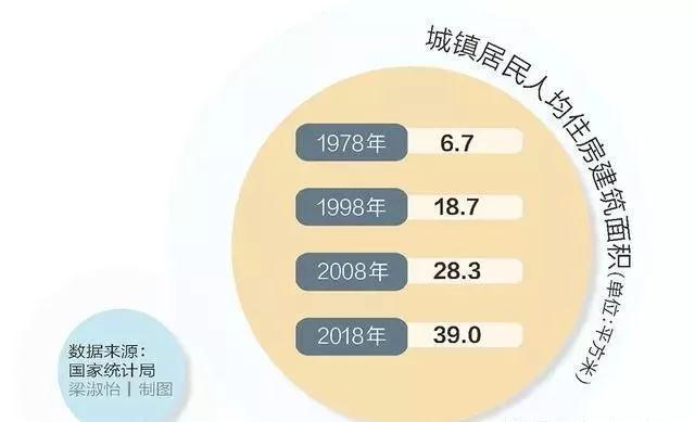 三张图看懂:房地产过去对中国经济有多重要?