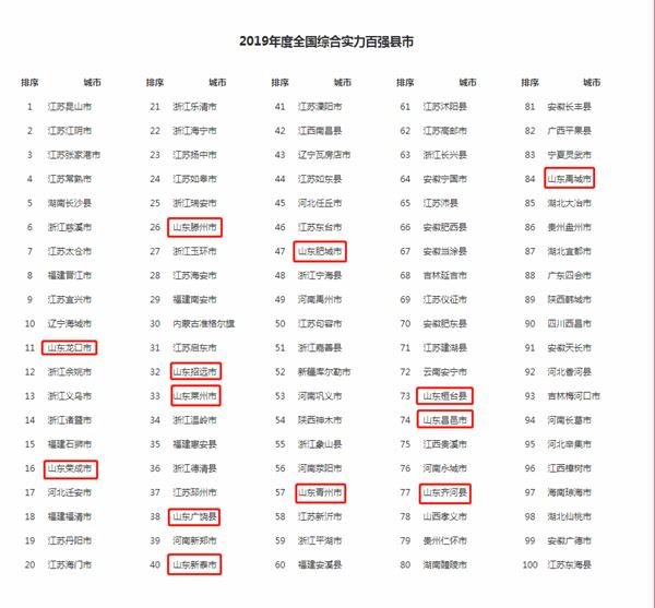 2019年度全国综合实力百强县市揭晓山东占13席全国第三