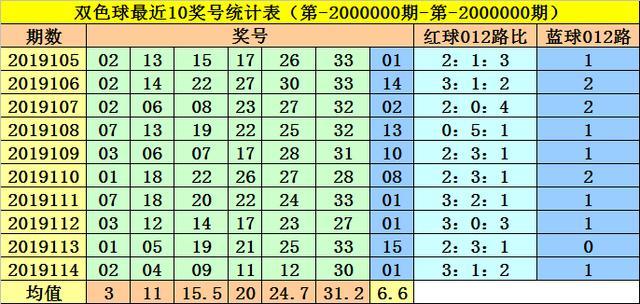 第肆色_李阳双色球第19115期预测:本期应注意余数0路号
