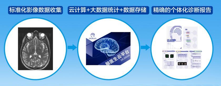 脑医生AI影像平台再发力 精准诊断技术造福群众插图(1)