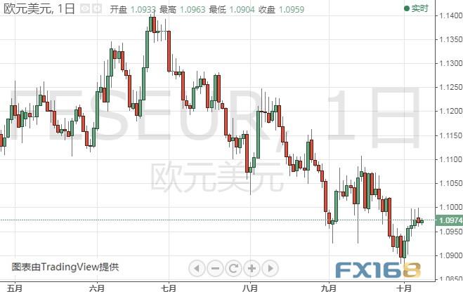 鲍威尔今晚登场!市场恐剧烈波动 欧元、日元、澳元和纽元最新技术前景分析