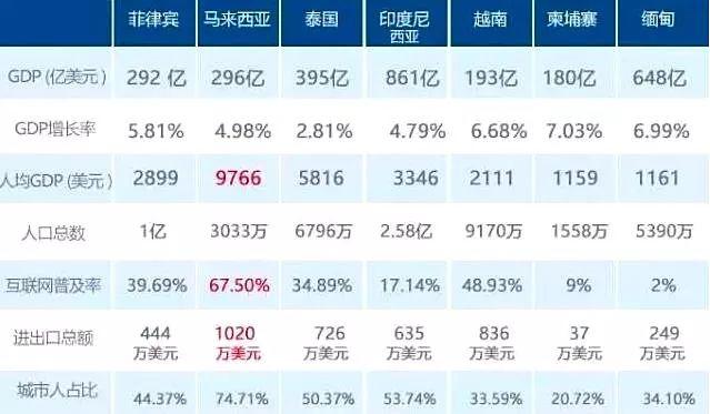 七国集团人均gdp分别是多少_一带一路 东南亚地区 海外房产数据报告