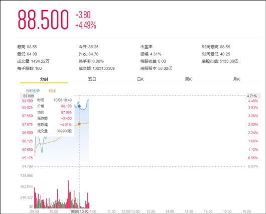 美团点评股价大涨4%:市值超5000亿港元,仅次于阿里腾讯