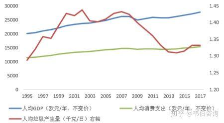 人均生活垃圾产生量_每年垃圾产生量