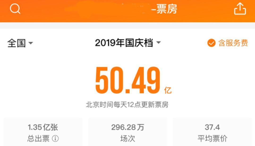 国庆档票房再创新高,总出票1.35亿张,吴京电影占总票房59%!