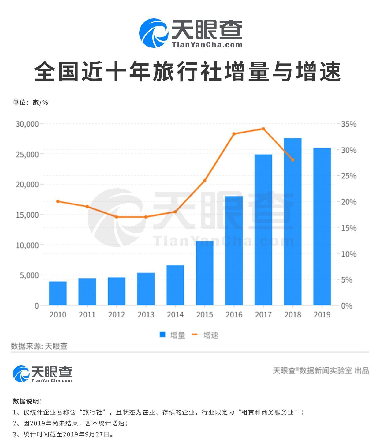 国庆国内游收入超6000亿 旅游产业发展势头良好