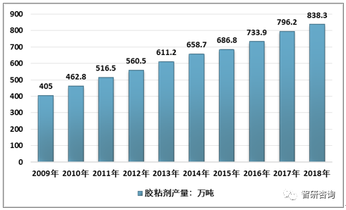 【统计】2018年我国包装/标签胶粘剂用量约177万吨,占比21.1%!