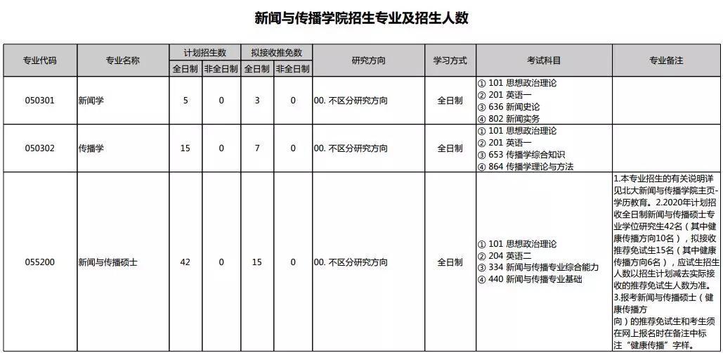 <b>2020北京大学新媒体研究院新增全日制硕士</b>