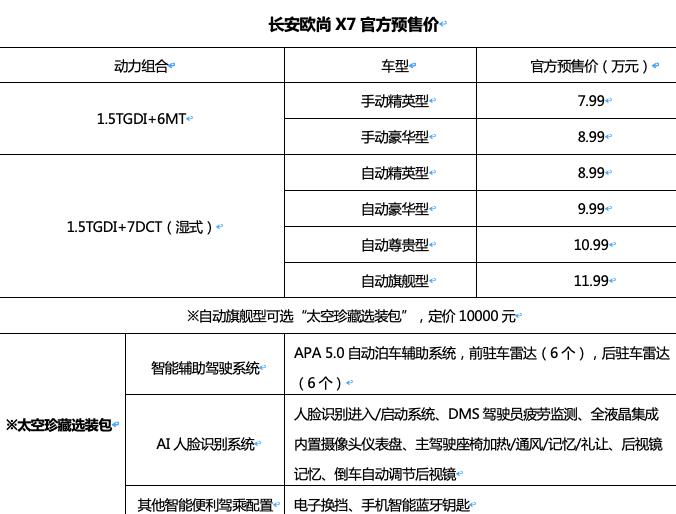 长安欧尚全新紧凑型SUV公布预售价7.99万起,终身免费基础保养!