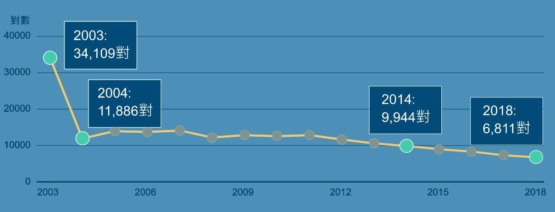 <b>两岸婚姻大退潮:15年骤减8成</b>