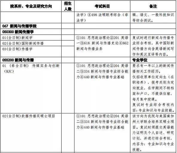 2020清华大学新闻与传播专硕(MJC)新增全日制硕士