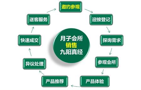 赋能型月子中心销售七期:月子中心销售如何找客户和月子会所参观接待流程