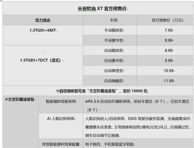 长安欧尚X7预售价正式确认,7.99万起,目标岂止神车新标杆