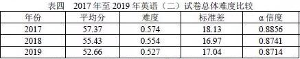 2019公共课的考研平均分以及难度系数公布,显示这样上岸更稳