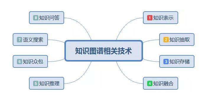 如何独立实现一个基于知识图谱的问答系统_数据