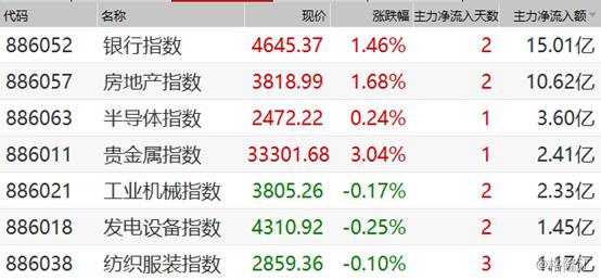 早盘复盘:A股走弱银行地产逆势上涨,港股科网股继续走跌