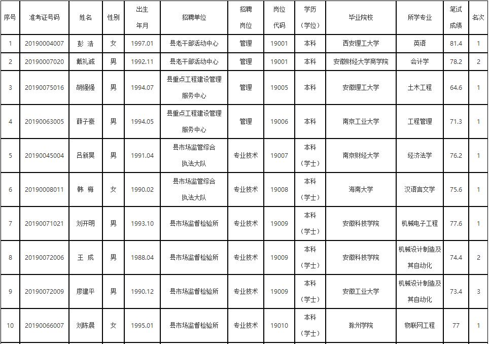 滁州一地事业单位拟聘用人员名单公布!