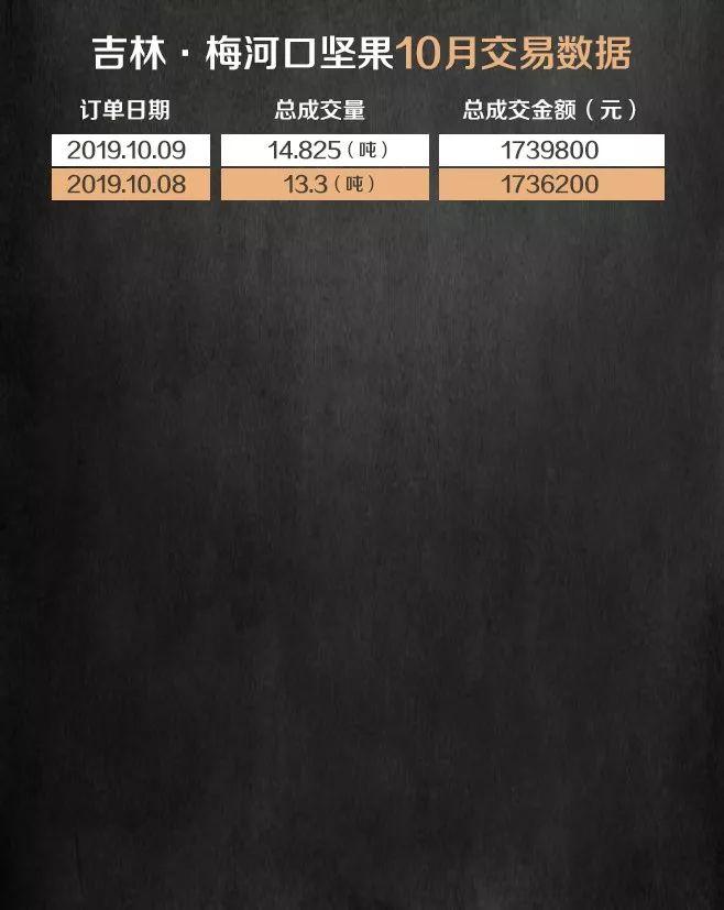 为什么玩盛京棋牌输钱P2C产业电商农产品交易日报191009
